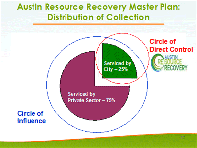 Austin Resource Recovery Master Plan: Distribution of Collection Circle of Influence: Direct control serviced by the city=25% - Serviced by private sector=75%