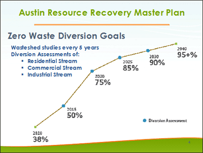 Graph of Austin Resource Recovery Master Plan: Zero Waste Diversion Goals: Rising graph from 38% in 2010 to 95+% in 2040.