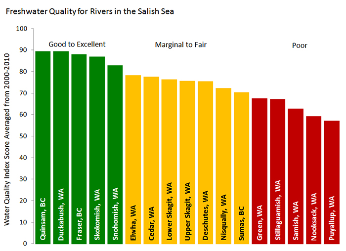 Water Quality Indices