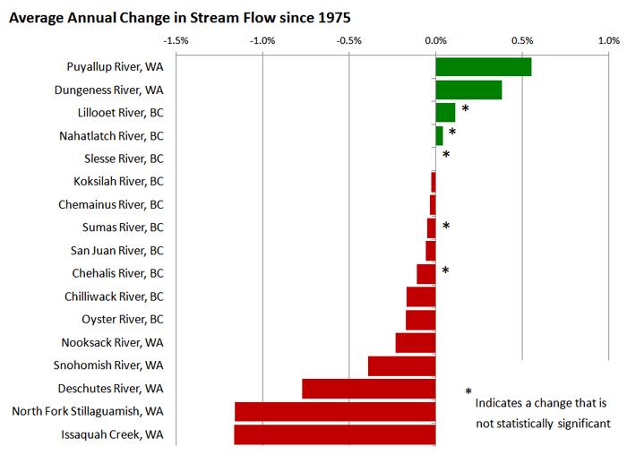 Charts Stream