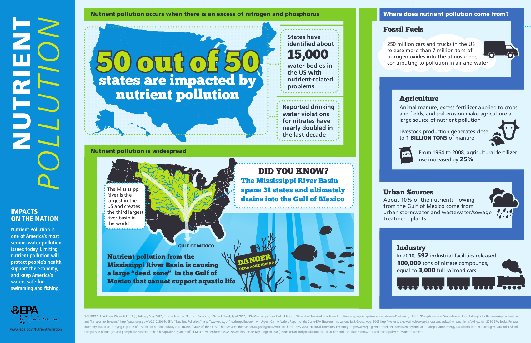 Infographic: What is Nutrient Pollution? | Nutrient ...