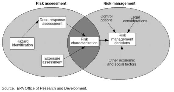The Nrc Risk Assessment Paradigm  Air Fate Exposure And Risk