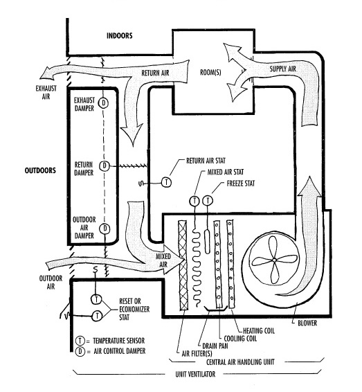 diagram hvac duct commercial