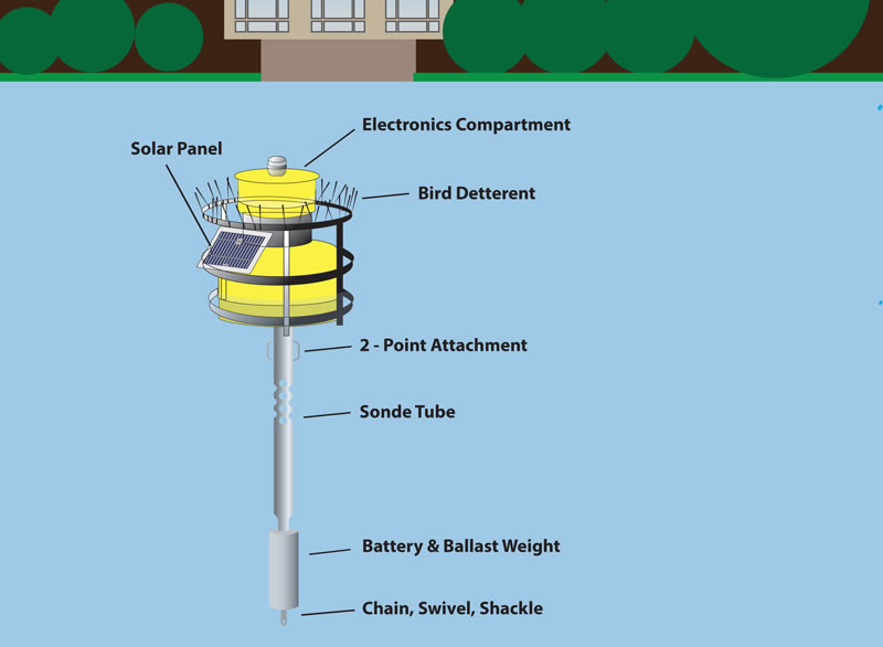 Basic Information about the Charles River Buoy | Urban Waters - The