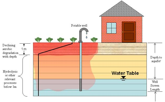 water well wiring kit house water well diagram about water exposure models used in pesticide assessments ...