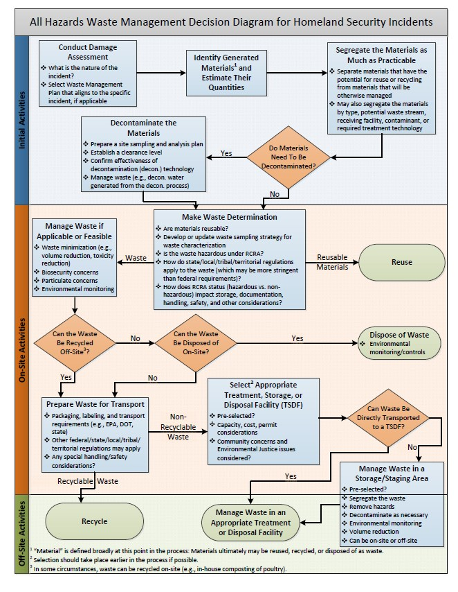 Waste management decision making process during a homeland for Waste management strategy template