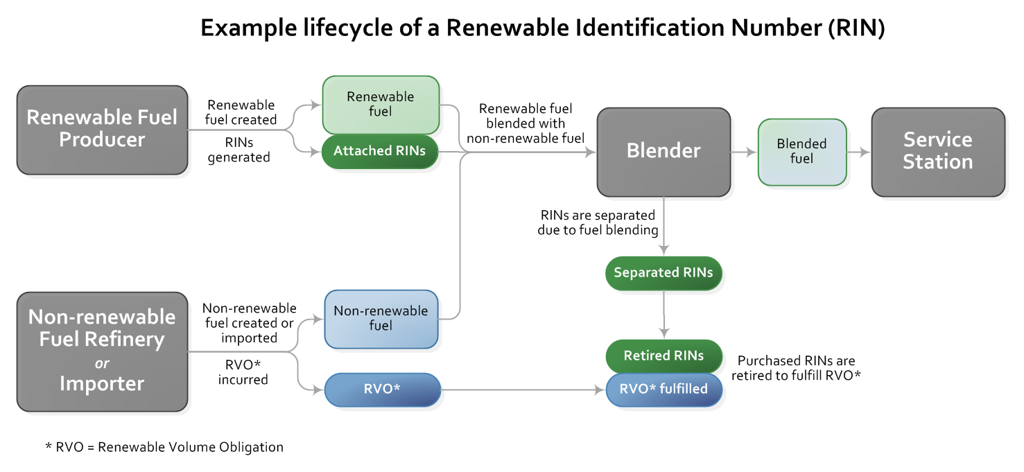 This Diagram Describes The Process A Renewable Identification Number Rin Goes From Generation As