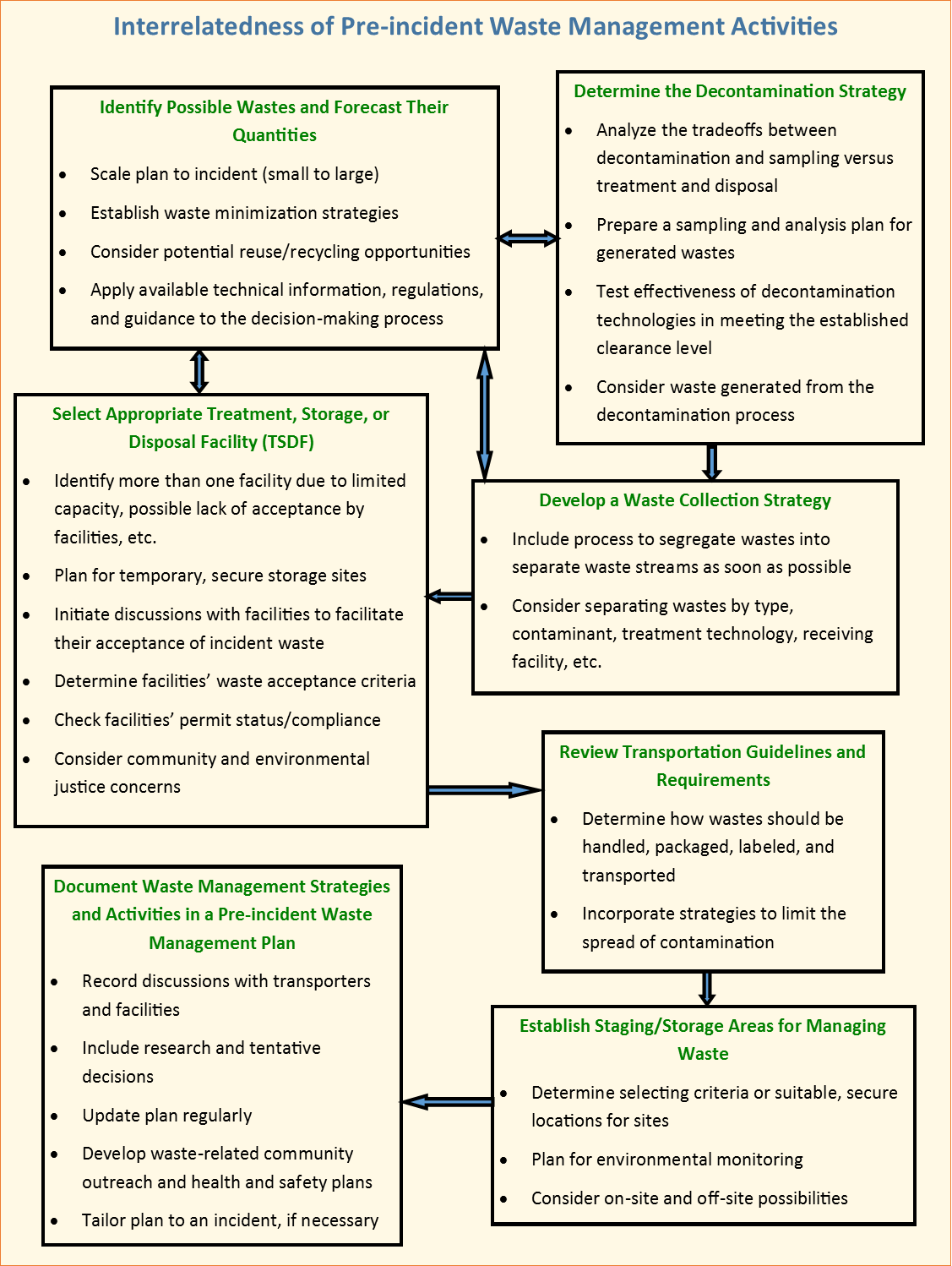 Waste management benefits planning and mitigation activities for flow chart showing the interrelatedness of pre incident waste management activities nvjuhfo Gallery