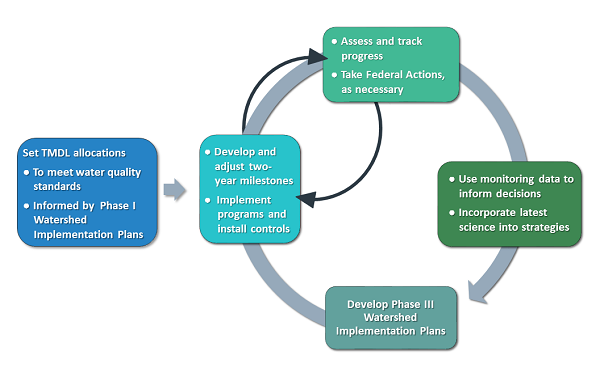 Adaptive management graphic showing how EPA ensures results in the Chesapeake Bay Watershed. A text version of the graphic is available further down on the page.