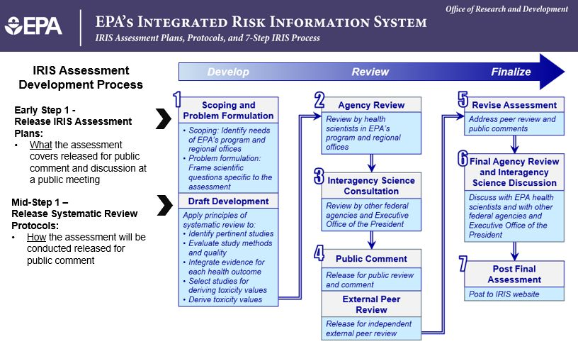 Basic Information About The Integrated Risk Information System