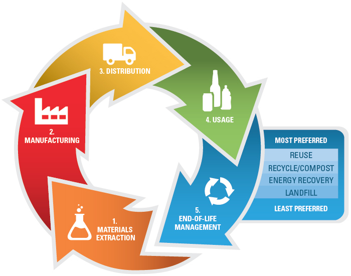Sustainable Materials Management Basics Sustainable Materials Management Us Epa
