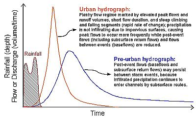 A stream hydrograph, plotted as discharge versus time depicting changes owing to urbanization..