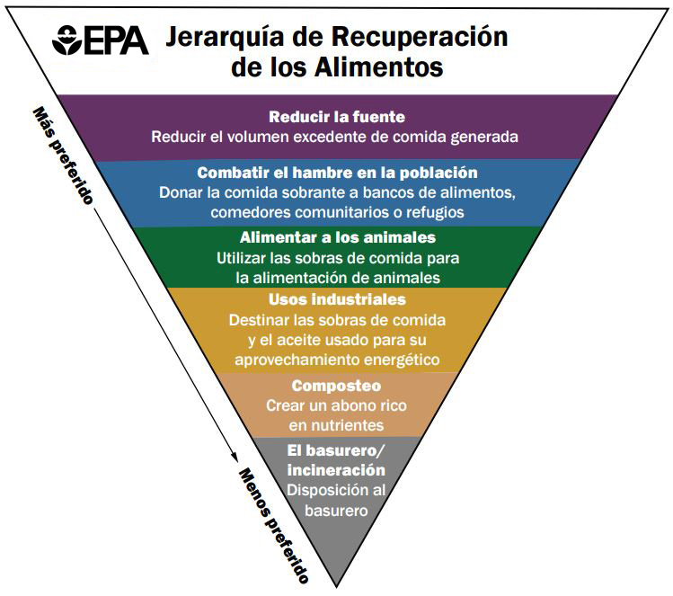 Food Recovery Hierarchy | Sustainable Management of Food