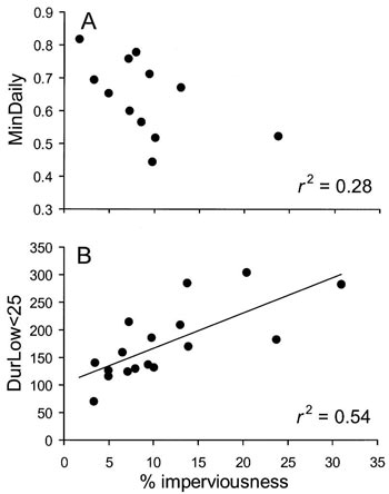 Figure 35. Linear regression models for baseflow variables showing highest correlations with subcatchment imperviousness
