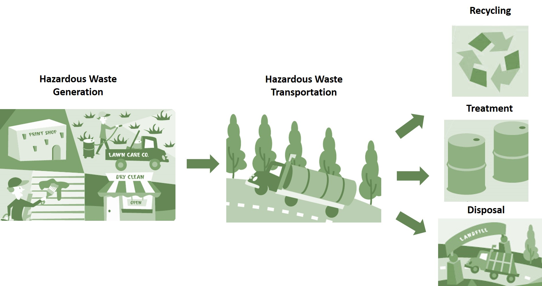 Learn the basics of hazardous waste hazardous waste us epa for Waste material activity