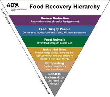 Image of EPA's Food Recovery Hierarchy
