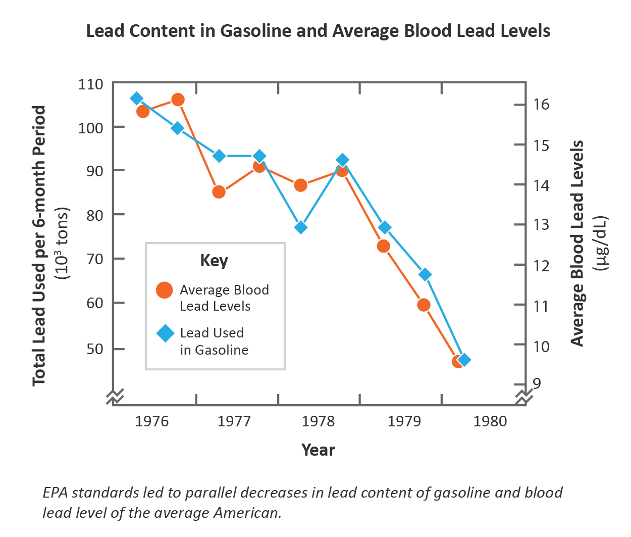 EPA standards led to parallel decrease in lead content of gasoline and blood lead level of the average American.