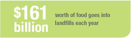 $161 billion worth of food goes into landfills each year