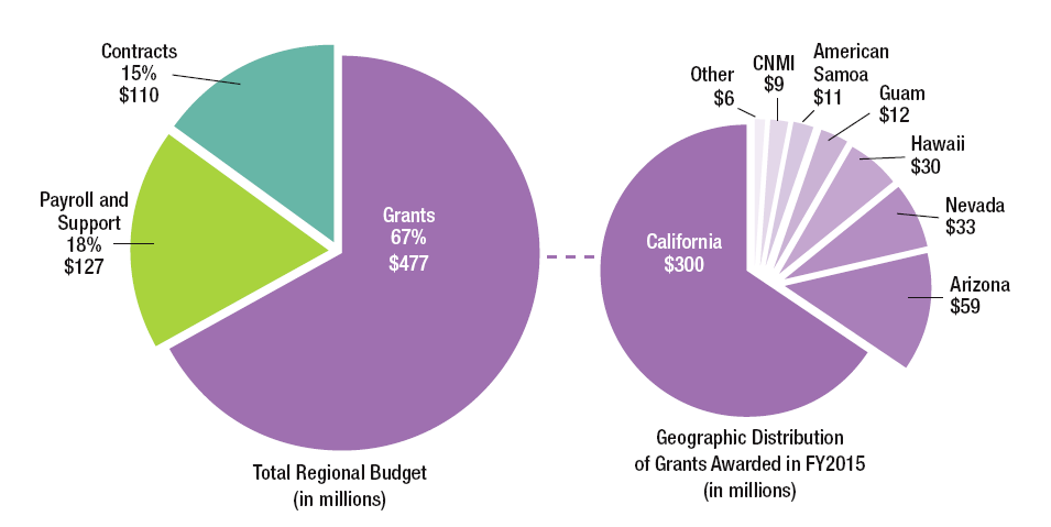 Graph 1: Tot. Region Budget (in millions); Grants, 67%=$477, Contracts 15%=$110, Payroll & Support 18%=$127. Graph 2: Geographic Distribution of Grants Awarded in FY2015 (in millions): CA=$300, AZ=$59, NV=$33, HI=$30, Guam=$12, AS-$11, CNMI-$9, Other-$6