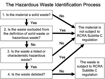 The Hazardous Waste Identification Process