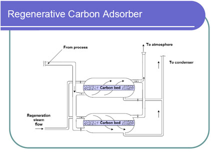 Monitoring By Control Technique Activated Carbon Adsorber Air