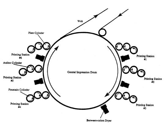 diagram of the printing press