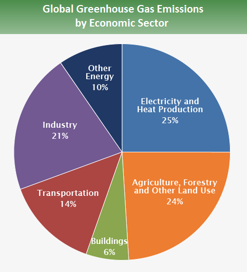 Figure. Global sources of greenhouse gases by sector. Source: EPA / IPCC