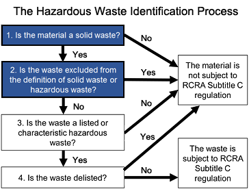The Hazardous Waste Identification Process: Step 1 -  Is the material as solid waste?  and Step 2 - Is the waste excluded from the definition of solid waste or hazardous waste?