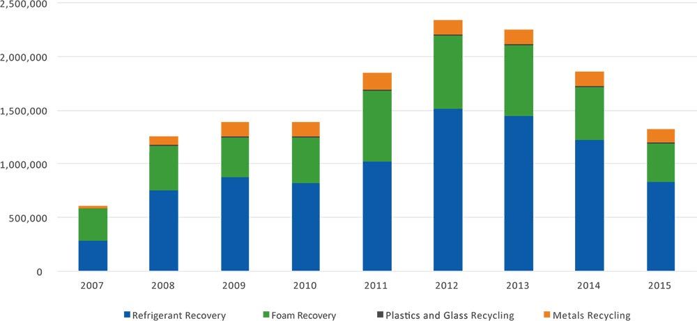 GHG Emissions Avoided through Proper Appliance Disposal by RAD Partners, 2007-2014