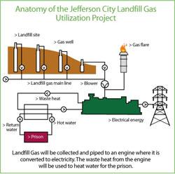 Landfill Gas Energy Project Data | Landfill Methane Outreach Program