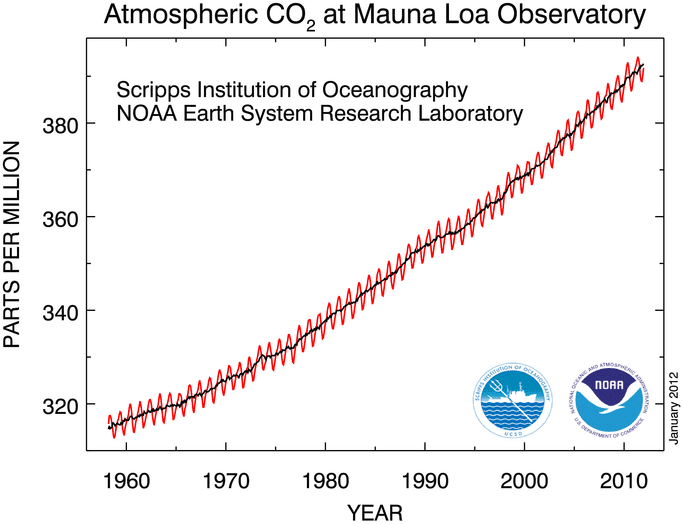 the vast changes in the earths climate since 55 million years ago to present Let us suppose that a million years ago the carbon dioxide balance  these two gases to the climate, since these changes do not seem to  1954–55, he gained.