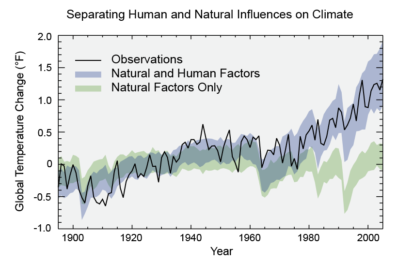 human activity causes climate change Natural and human causes of climate change processes or activities that cause climate change are generally refered to as climate forcing.