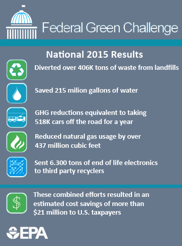 Saved: 215m gal. water, 406K tons waste from landfill, GHG reductions = 518K cars, NG usage down over 437m cf, 300 tons electronics recycled, saving of $21 million to U.S. taxpayers.