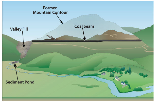 Basic Information About Surface Coal Mining In Appalachia