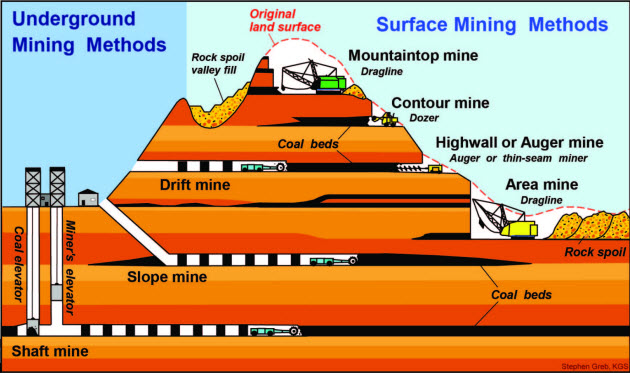 the effects of surface mining on How are the effects of mining on water quality monitored surface and groundwater at mine mining companies are making efforts to reduce the environmental.