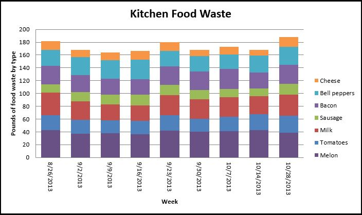 Tools for Preventing and Diverting Wasted Food | Sustainable