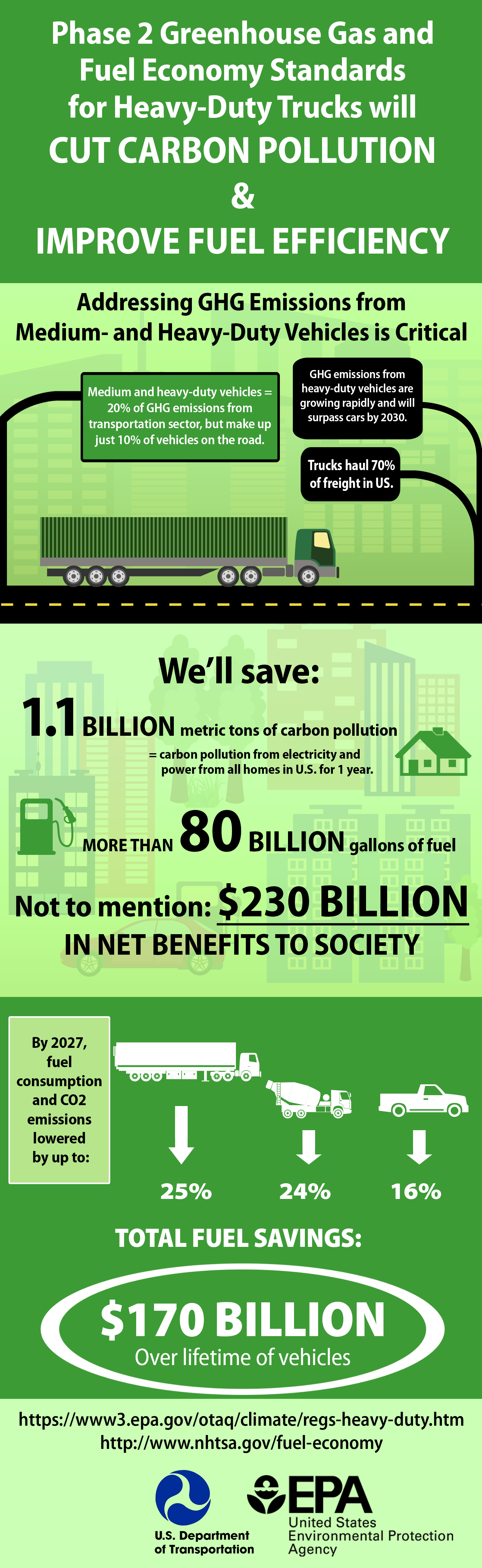 Regulations for greenhouse gas emissions from commercial trucks phase 2 greenhouse gas and fuel economy standards for heavy duty trucks will cut carbon xflitez Image collections