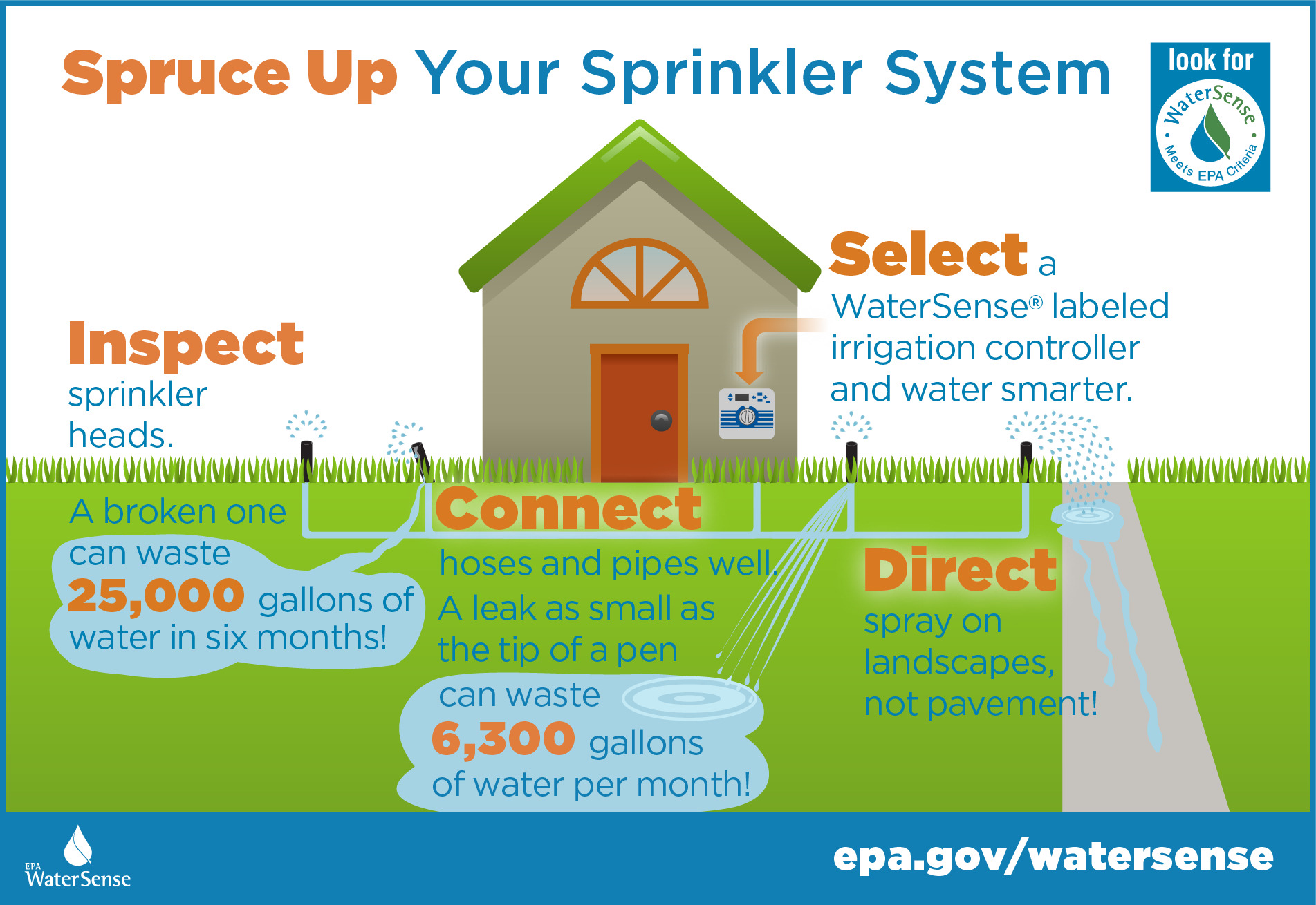 Infographic of home irrigation system maintenance.