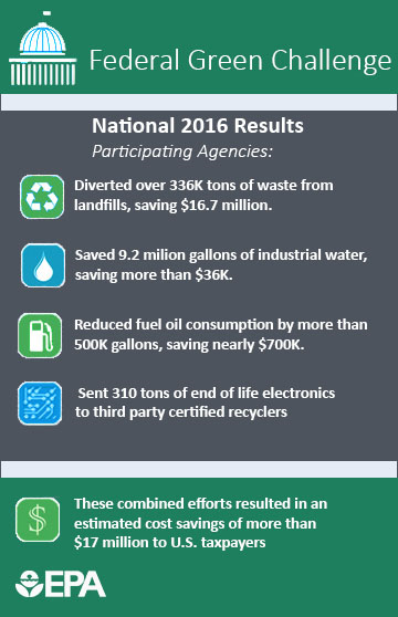 Participating Agencies: Diverted >336K tons from landfills, saving $16.7M; Saved 9.2M gal. water saving >$36k; Reduced fuel oil use by >500k gallons, saving <$700k; Sent 310 tons electronics to certified recyclers: Savings of >$17 million to U.S. taxpayer