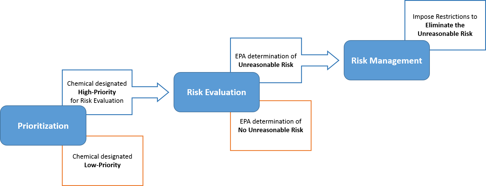 Chart: Steps for Evaluating Risks