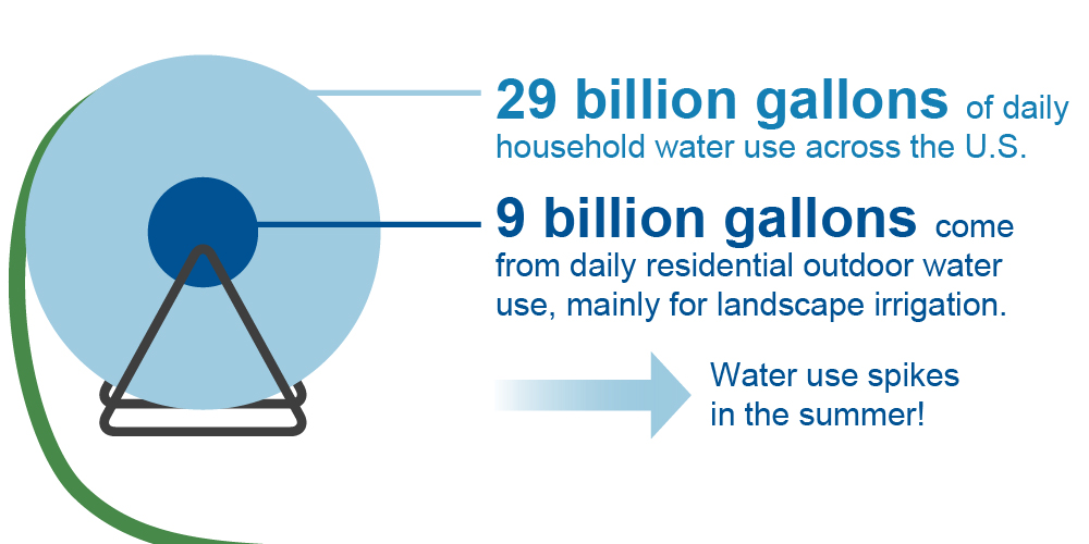 Water use spikes in the summer graphic.