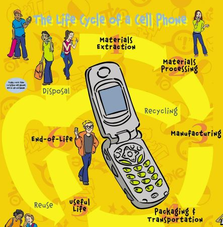 "The is an image of ""The Life Cycle of a Cell Phone"" poster. There are drawings of people talking on cell phones in the background with a large cell phone in the foreground."