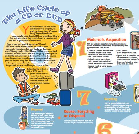 "The is the image of ""The Life Cycle of a CD or DVD"" poster. There are multiple drawings of different kids with CDs or DVDs."