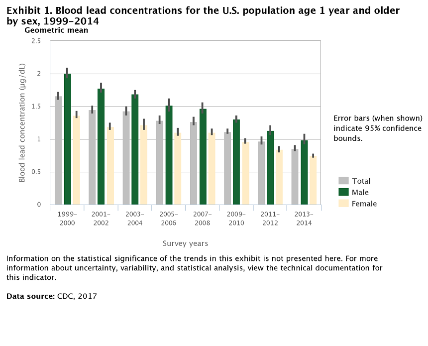 Exhibit 1. Blood lead concentrations for the U.S. population age 1 year and older by sex, 1999-2014
