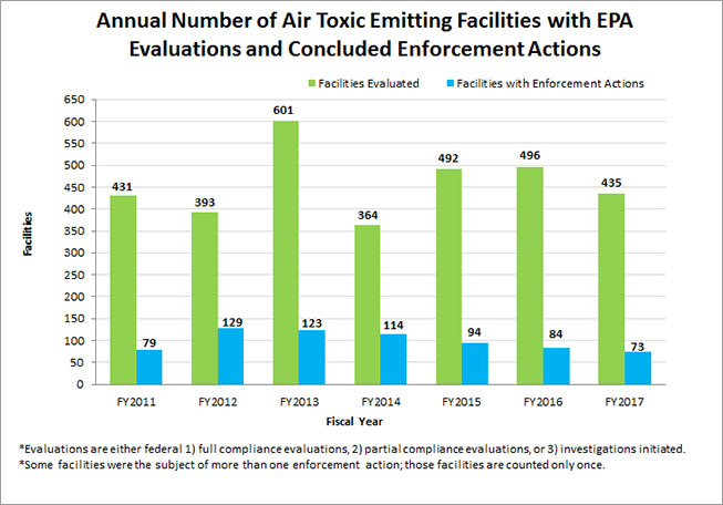 Annual Number of Air Toxic Emitting Facilities with EPA Evaluations and Concluded Enforcement Actions