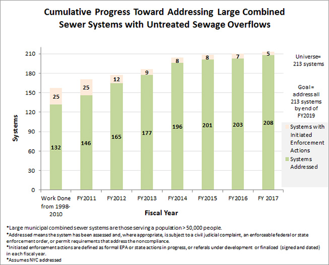 Cumulative Progress Toward Addressing Large Combined Sewer Systems with Untreated Sewage Overflows