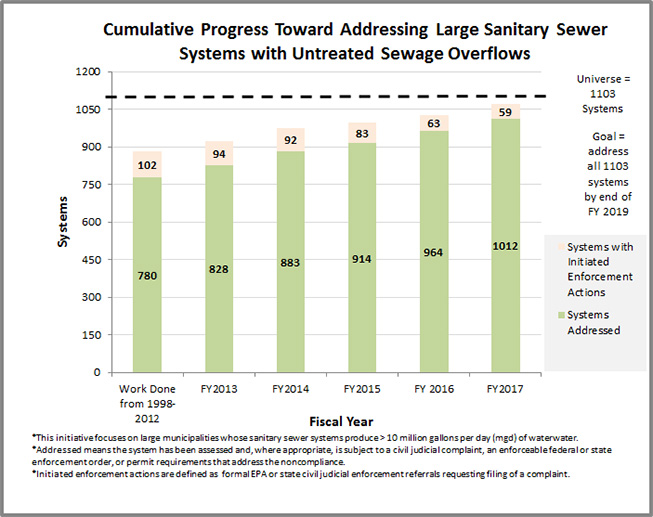 Cumulative Progress Toward Addressing Large Sanitary Sewer Systems with Untreated Sewage Overflows