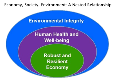 Economy, Society, Environment: A Nested Relationship