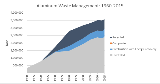 This is a graph on aluminum waste management, spanning the years 1960 to 2015. This graph is measured in tons, and shows how much waste was recycled, composted, combusted with energy recovery, and landfilled.