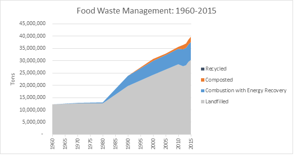 This is a graph on food waste management, spanning the years 1960 to 2015. This graph is measured in tons, and shows how much waste was recycled, composted, combusted with energy recovery, and landfilled.